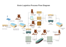 grain logistics pfd example