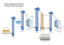 grain storage dryin example