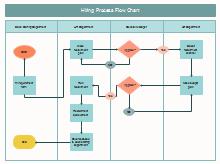 Hiring Process FlowChart