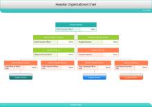 Organigramme de l'hôpital