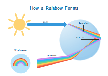 How Rainbow Forms