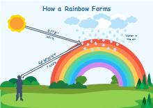How Rainbows Form