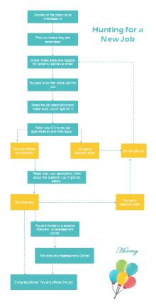 PDCA    Diagram      Free PDCA    Diagram       Templates