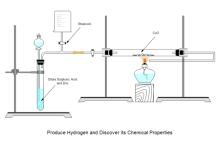 Wasserstoffexperiment