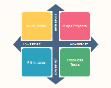 Impact and Effort Matrix