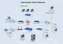Information Center Network Diagram