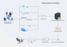 Workflow von Internet-Diensten