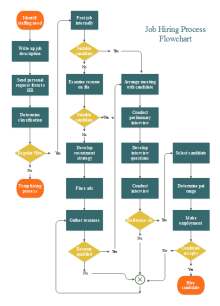 Job Hiring Flowchart  Free Flow Chart Template