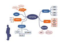 Job Hunting Concept Map