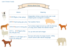 Learn Chinese Idioms<br/> about Dog