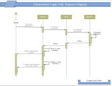 Login UML Sequence