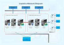 Logistisches Netzwerkdiagramm