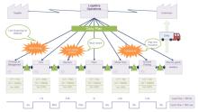 modèle de cartographie de flux de valeur