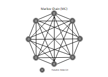 Marckov Chain Neural Network