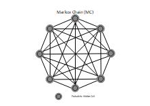 Marckov Chain