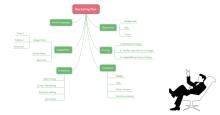 Marketing Plan Mind Map Template