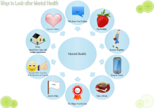 Mental Health Circular Diagram