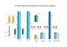 Production de méthylal