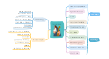 Middle Ages Mind Map Template