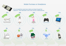 Mobile Purchase Doughnut Chart