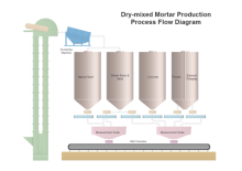 Mortar Production PFD