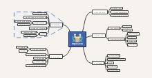 Communication Mind Map