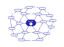 Network Mind Map