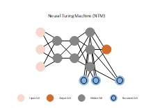 Neural Turing Machine