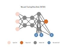 Neural Turing Machine