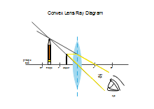 One Side Convex Lens Ray Diagram