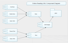 Online Reading UML Component