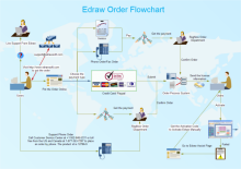 Free work flow diagram examples order work flow ccuart Images