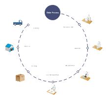 Order Process Timeline Template