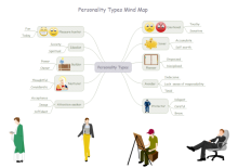 Personality Mind Map