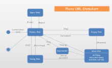 電話 UMLステートチャート