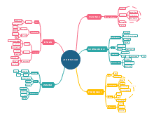 Training Mind Map