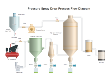 Pressure Spray Dryer PID