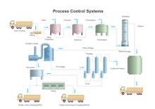 プロセスコントロールシステム