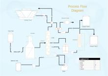 Prozessablaufschema