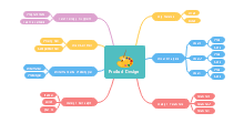 Mind map of product design