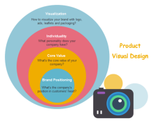Product Design Onion Diagram