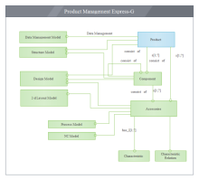 Produktmanagement - Express-G