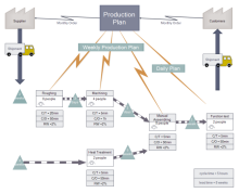 production procedure value stream map