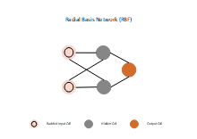 Radial Basis Network