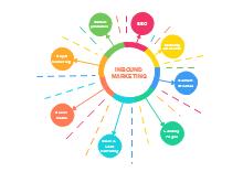 Radial Marketing Diagram