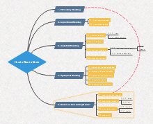 Producctivity Mind Map