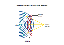 Reflection of Circular Waves