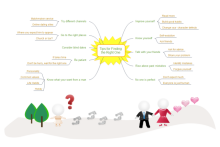 Right One Mind Map
