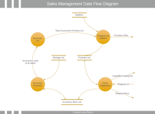 Sales Management Data Flow