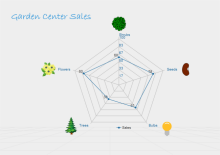 Sales Spider Chart